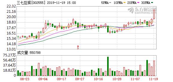 三七互娱(002555)龙虎榜数据(11-19)