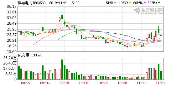 神马电力(603530)龙虎榜数据(11-21)