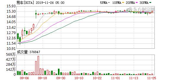 易车网Q3营收同比下降6.7% 营收