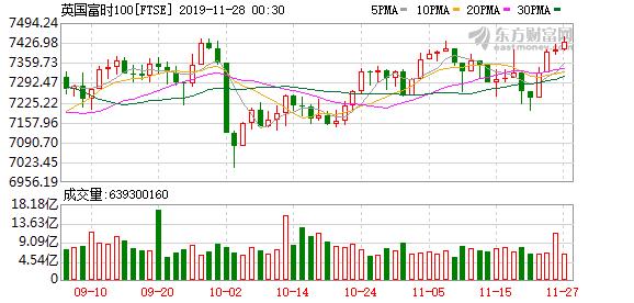 欧股主要股指涨跌互现 德国DAX30指数涨近0.4%