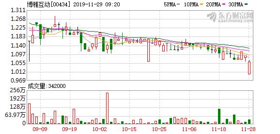 博雅互动(00434)第三季纯利跌近4