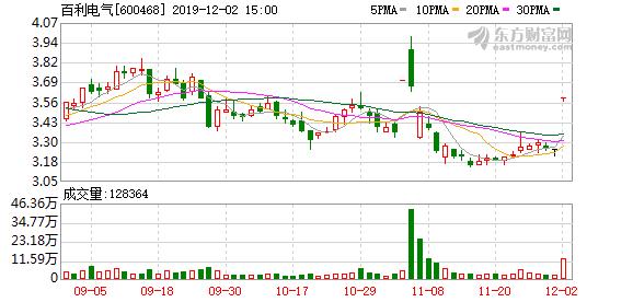 百利电气(600468)龙虎榜数据(12-02)