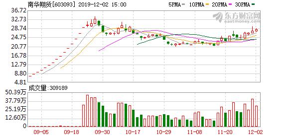 南华期货(603093)龙虎榜数据(12-02)