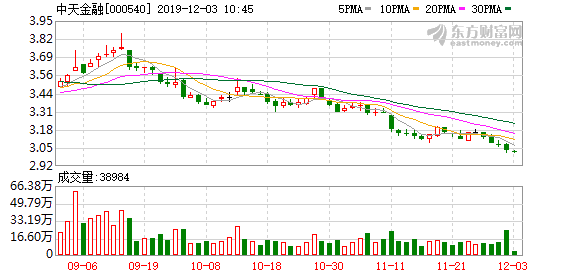 中天金融:已回购2077.49万股股