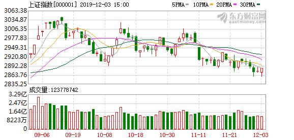 A股市场主力资金净流出74.46亿元 京东方A净流入额居首