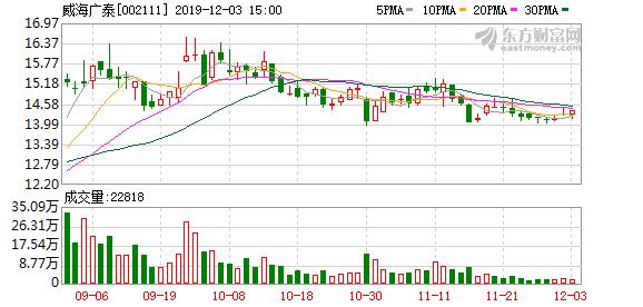 威海广泰股东户数下降1.14%,户均持股16.95万元
