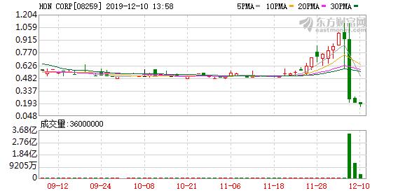 创业板细价股HON CORP(08259)闪崩后阴跌不止 续跌逾15%再创新低