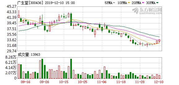 广生堂:乙肝表面抗原(HBsAg)抑制剂GST-HG131临床试验申请获得受理