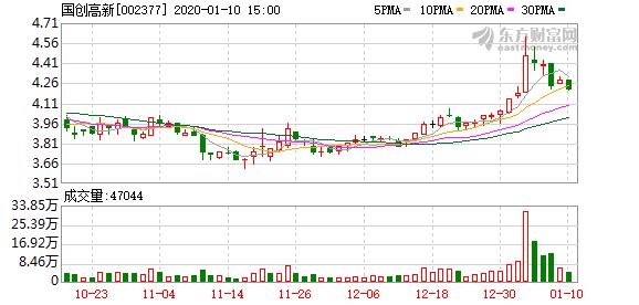 国创高新:控股股东向华泰资产转让公司约8%股份 降低质押率