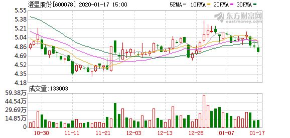 澄星股份2019年净利预增210%-252%
