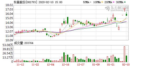 东音股份(002793)龙虎榜数据(02-10)