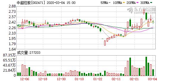 中超控股再度瘦身拟作价1.41亿回售恒汇电缆