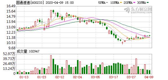 圆通速递:马云将阿里创投80%股权转让给杭州臻希
