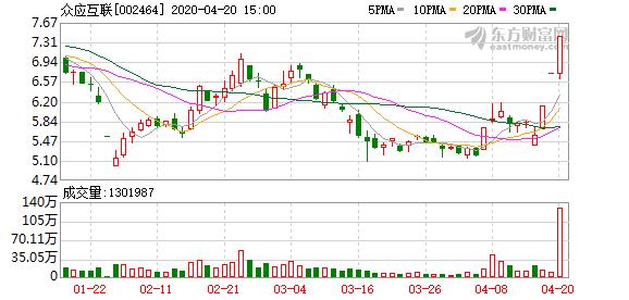 众应互联(002464)龙虎榜数据(04-20)