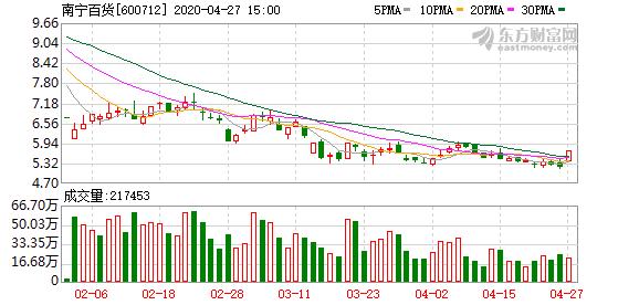 南宁百货(600712)龙虎榜数据(04