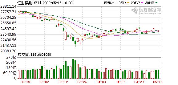 恒生指数下跌0.27% 联想控股涨超13%