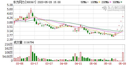 东方网力:收购警视达控股权事项
