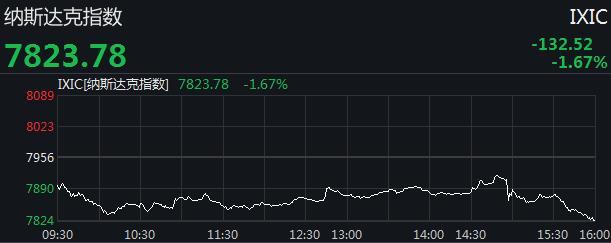 美股全线大跌:道指跌逾300点 纳指跌近1.7%
