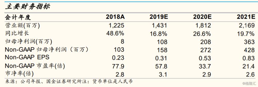 """有才天下猎聘(6100.HK):即便经济增速放缓,猎聘的成长仍然可持续,维持""""增持""""评级,目标价为22.40港元"""