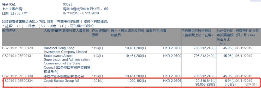 【增减持】马鞍山钢铁股份(00323
