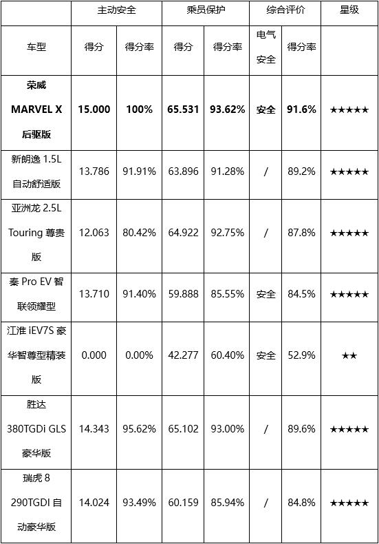 荣威MARVEL X获C-NCAP五星安全评级