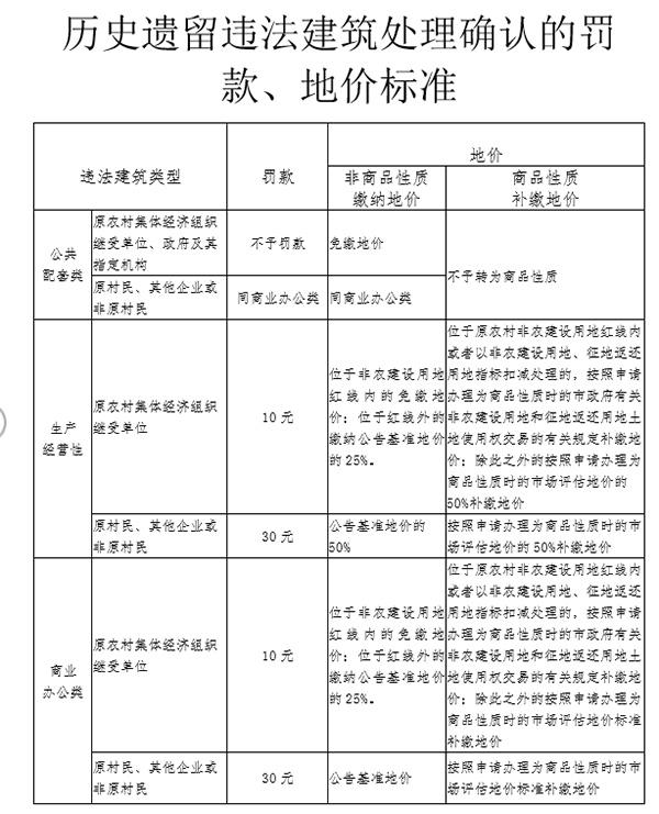 深圳處理歷史遺留違建 產業類補地價可轉商品性質