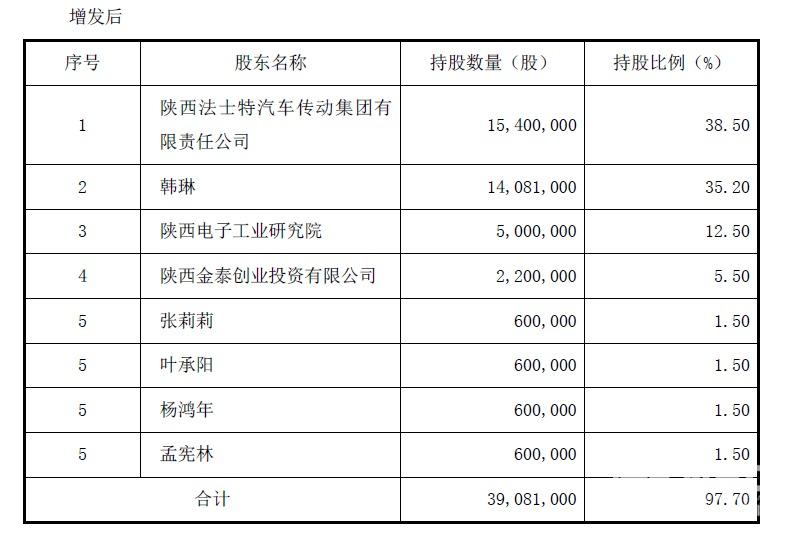 老牌国企资本市场动作火速 法士特3个月控股正昌电子