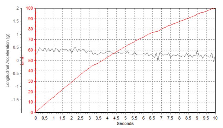 """1.5T+8AT,福克斯出""""跨界版""""车型,实测性能表现曝光!"""