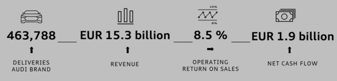 BBA一季度财报出炉:奔驰利润最高,宝马赚钱能力最强