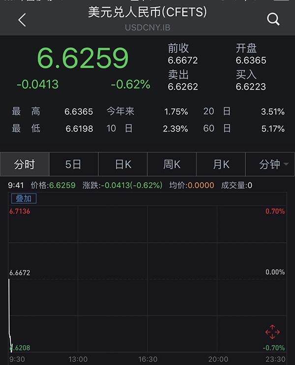 央行信心喊话继续见效 在岸人民币汇率升破6.62