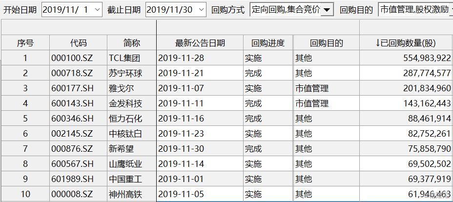 11月A股共有379份回购公告,苏宁环球已斥资10亿完成回购