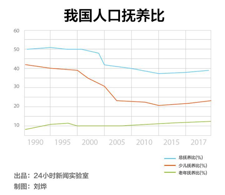 东南亚国家人口抚养比_美国贫困人口占比图片