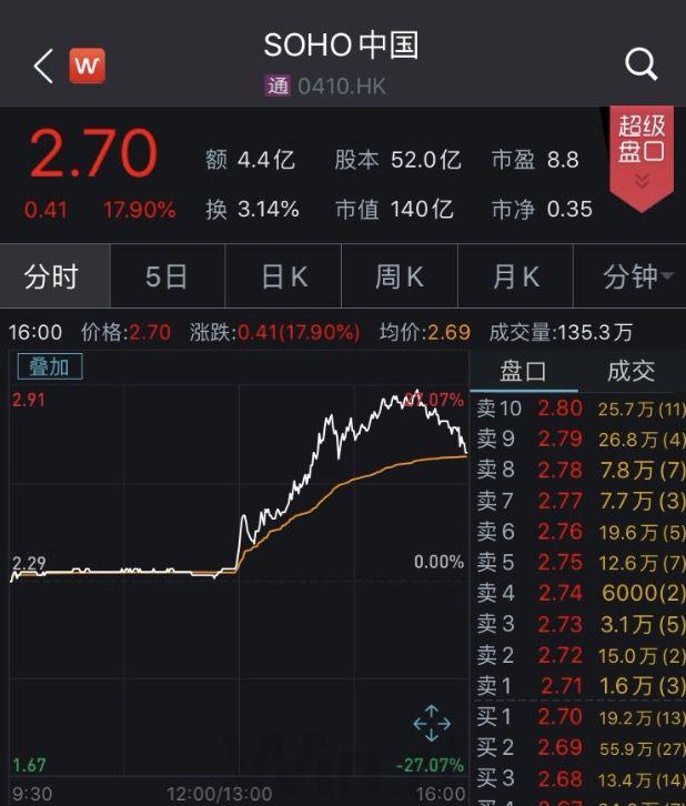 卖掉近300亿资产的潘石屹 连SOHO中国办公楼也卖?