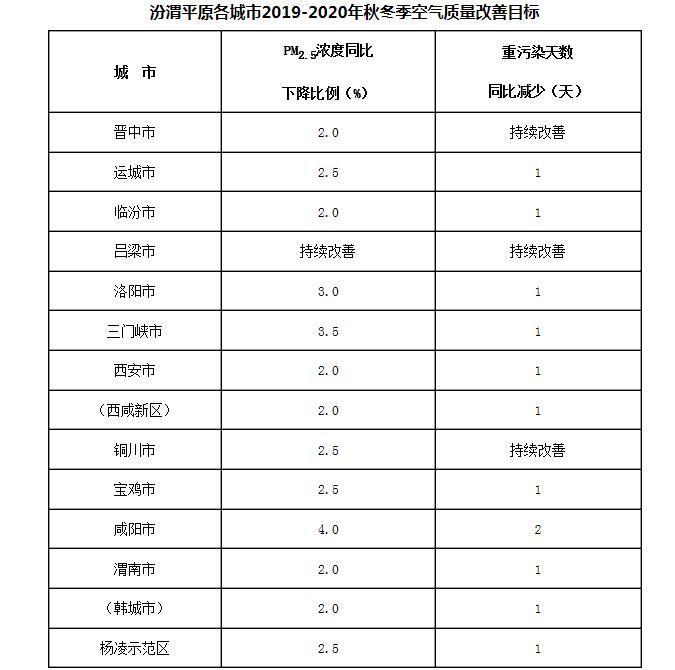 <b>汾渭平原秋冬大气污染治理方案:PM2.5浓度下降3%</b>
