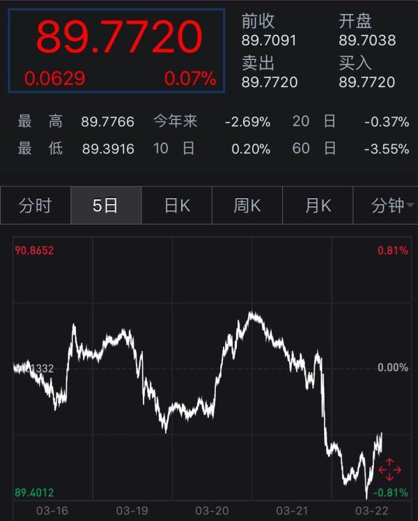 美联储加息夜,美元指数再次跌破90