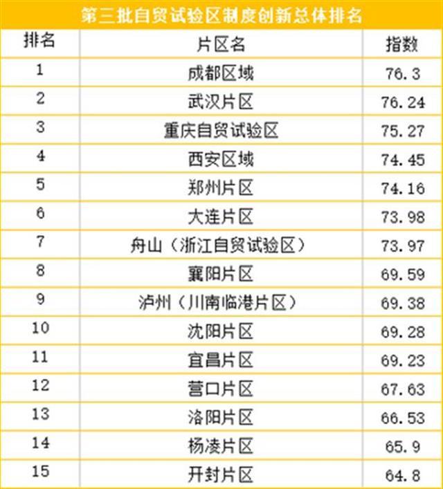 2017-2018年度中国自贸区