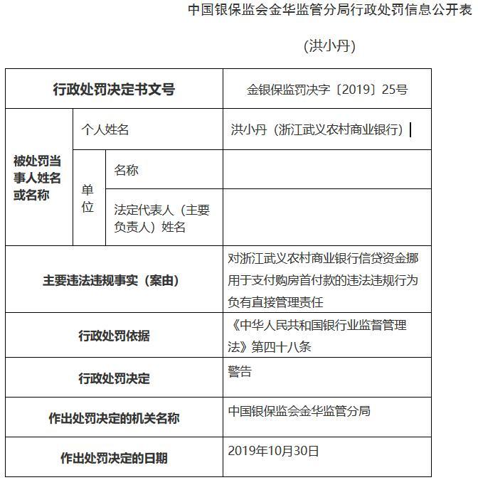 挪用信贷资金支付购房首付款 浙江武义农商银行员工遭警告
