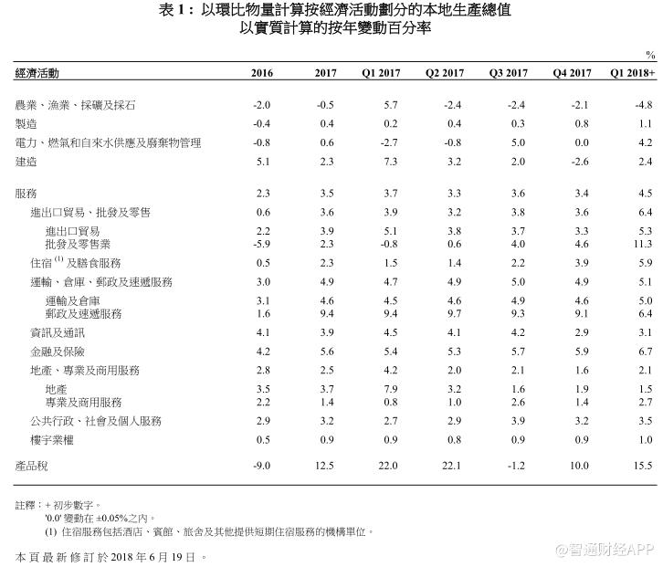 香港金融gdp_香港政府统计处:香港一季度GDP同比上升4.7%金融及保险业增长稳健