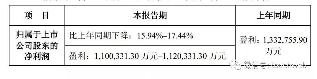 苏宁预计全年净利110亿同比降幅超15% 苏宁小店阶段性亏损