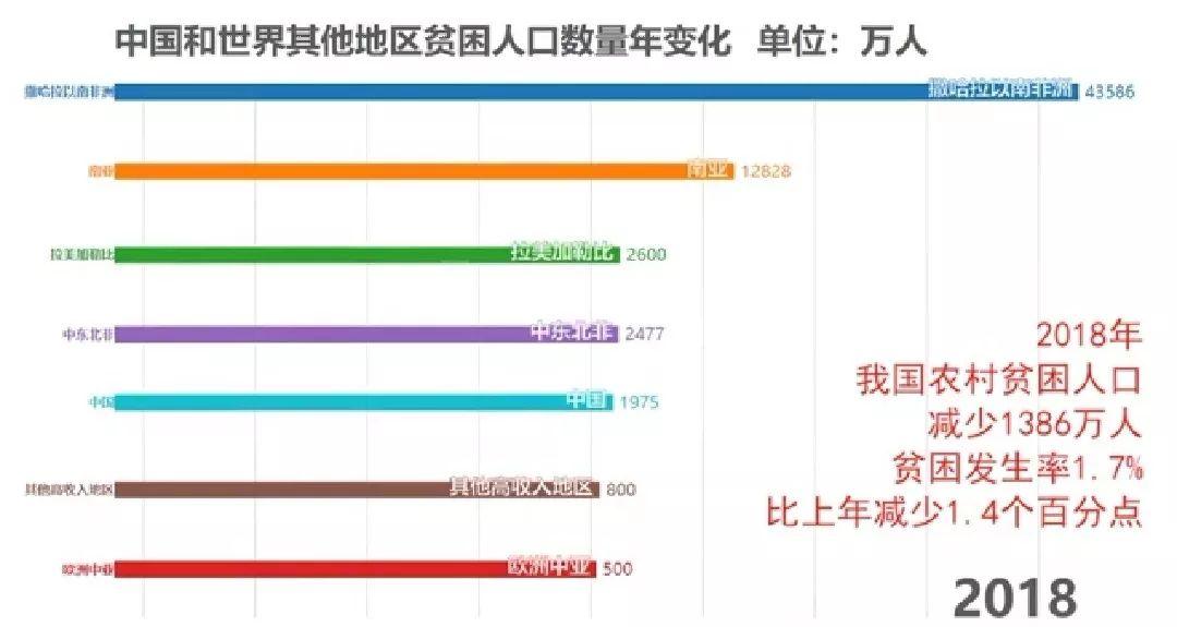 2019年广西贫困人口数_...物排放量及农村贫困人口脱贫人数的2018年预期目标是