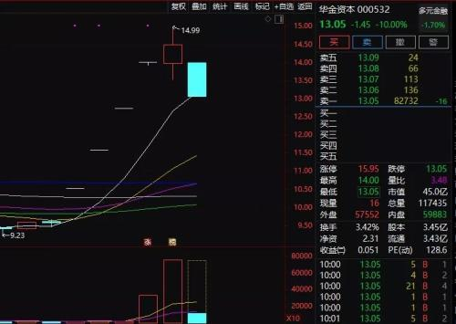 140亿市值解禁 天风证券一字跌停!多只短期暴涨大牛股集体闪崩