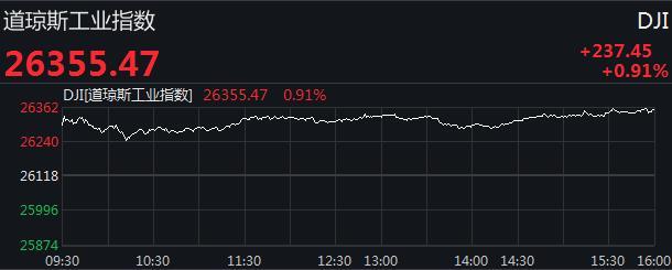 美三大股指集体收涨 道指涨近240点