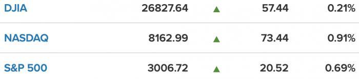 美股一线丨投资者乐观情绪蔓延,标普重回3000点,三大股指均收高,亚马逊遭遇信任危机