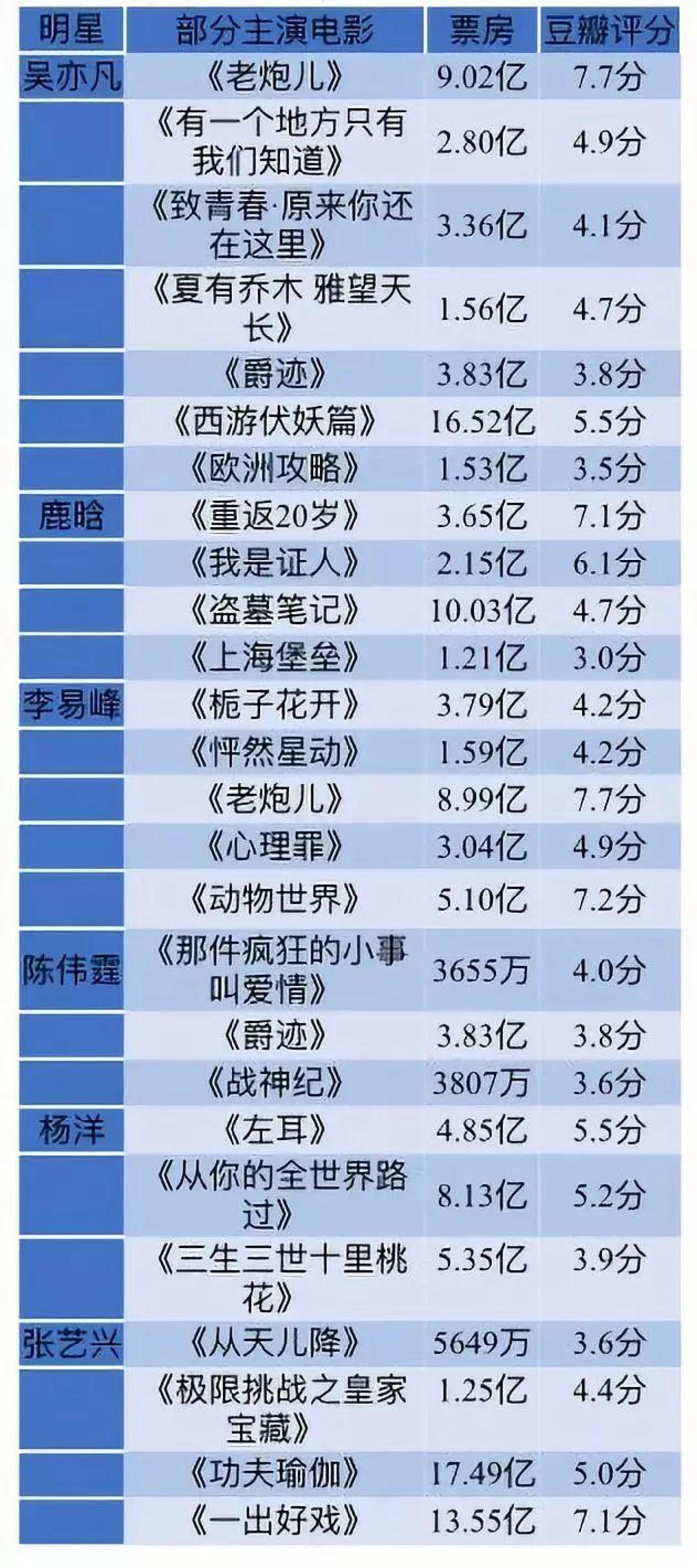 """大盘三天票房超7.8亿创下最高纪录,""""流量""""拯救中秋档?"""