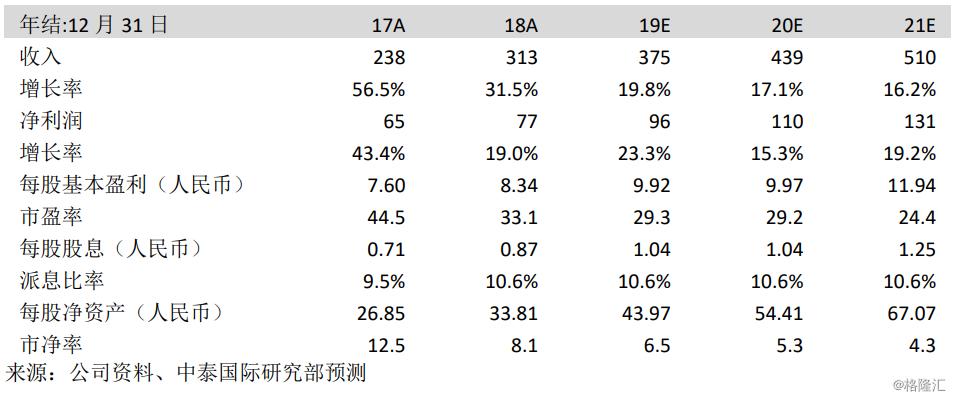 """腾讯控股(0700.HK):Q3业绩好坏参半,金融科技及企业服务成增长动力,上调至""""买入""""评级"""