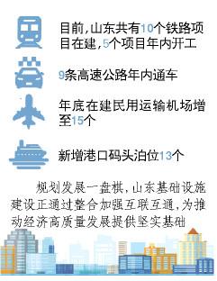 """山东基础设施建设""""质""""""""量""""并重 投资连续五个月回暖"""