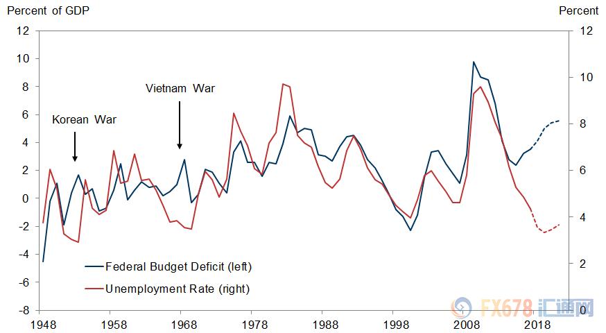 美国预算赤字与失业率反向而行 高盛称将推升利率