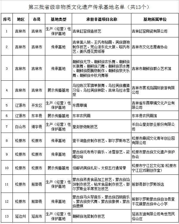 吉林省公布第三批省级非物质文化遗产传承基地、传习所