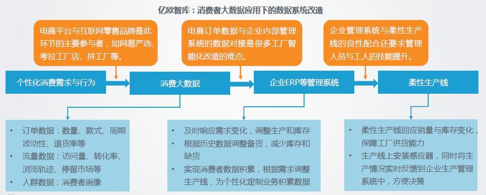 网易亿欧智库联合发布中国制造业转型趋势报告