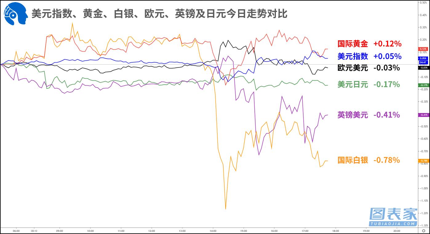 【1分钟,把握美盘交易机会】关注纽元兑日元,国际白银破位机会